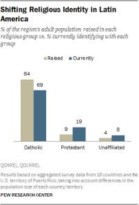 Pourcentage de catholiques en Amérique du Sud Source: Pew Research Center